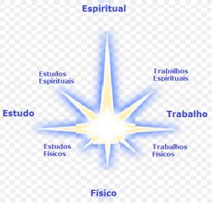 Só espiritual