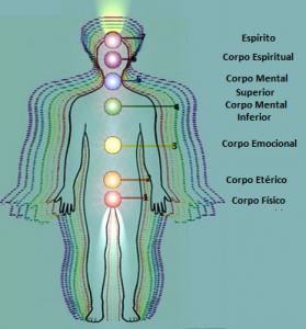 Resultado de imagem para corpos DO HOMEM espiritual